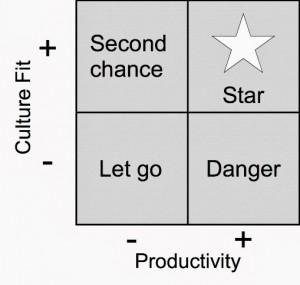 Matriz: Produtividade x Compatibilidade