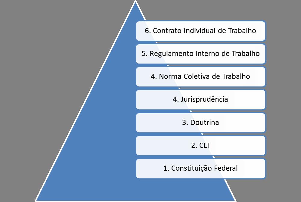 Hierarquia de Normas Trabalhistas
